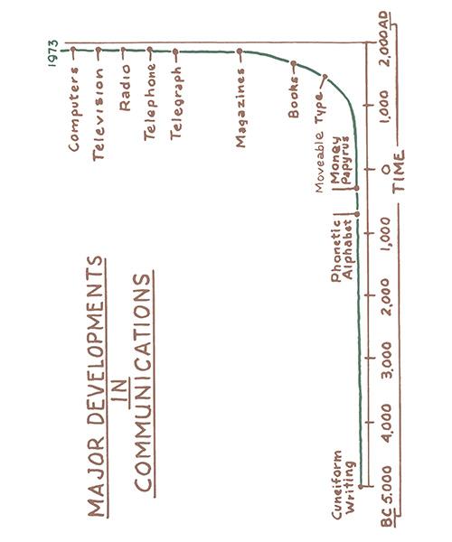 major developments in communications diagram page 14 Beyond Motivation