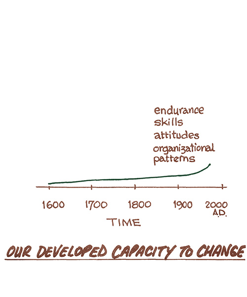 Our developed capacity to change diagram page 8 Beyond Motivation